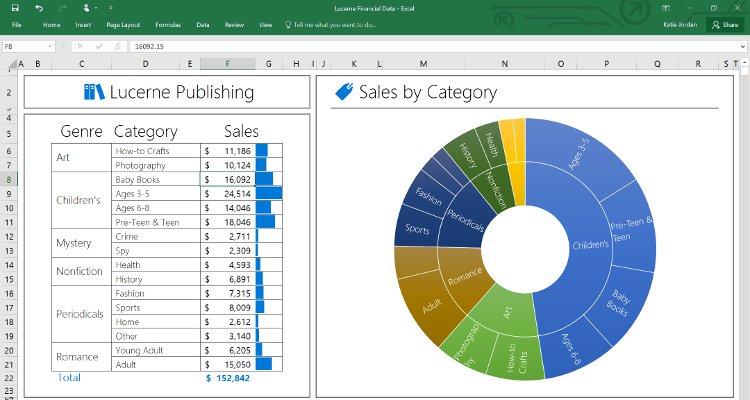 Office 2016 pour windows est disponible le diligent - Office des oeuvres universitaires pour le centre bourse ...