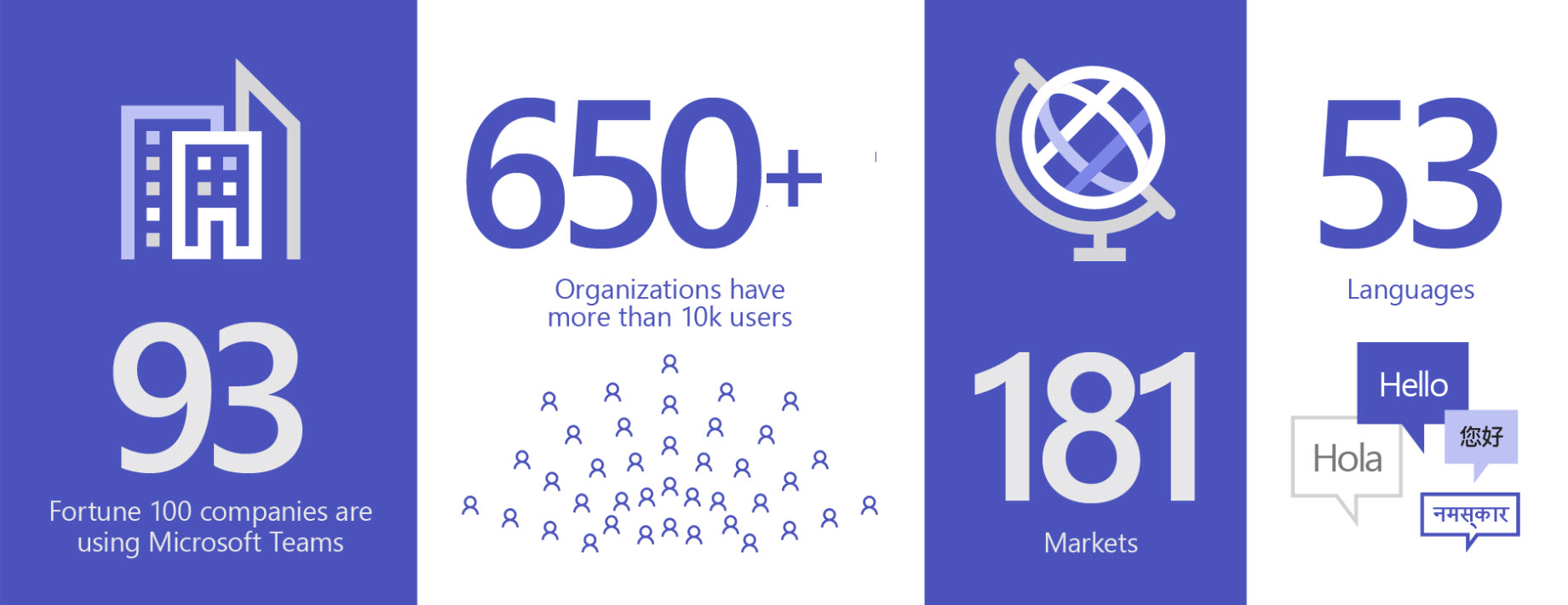 Infographique Microsoft Teams