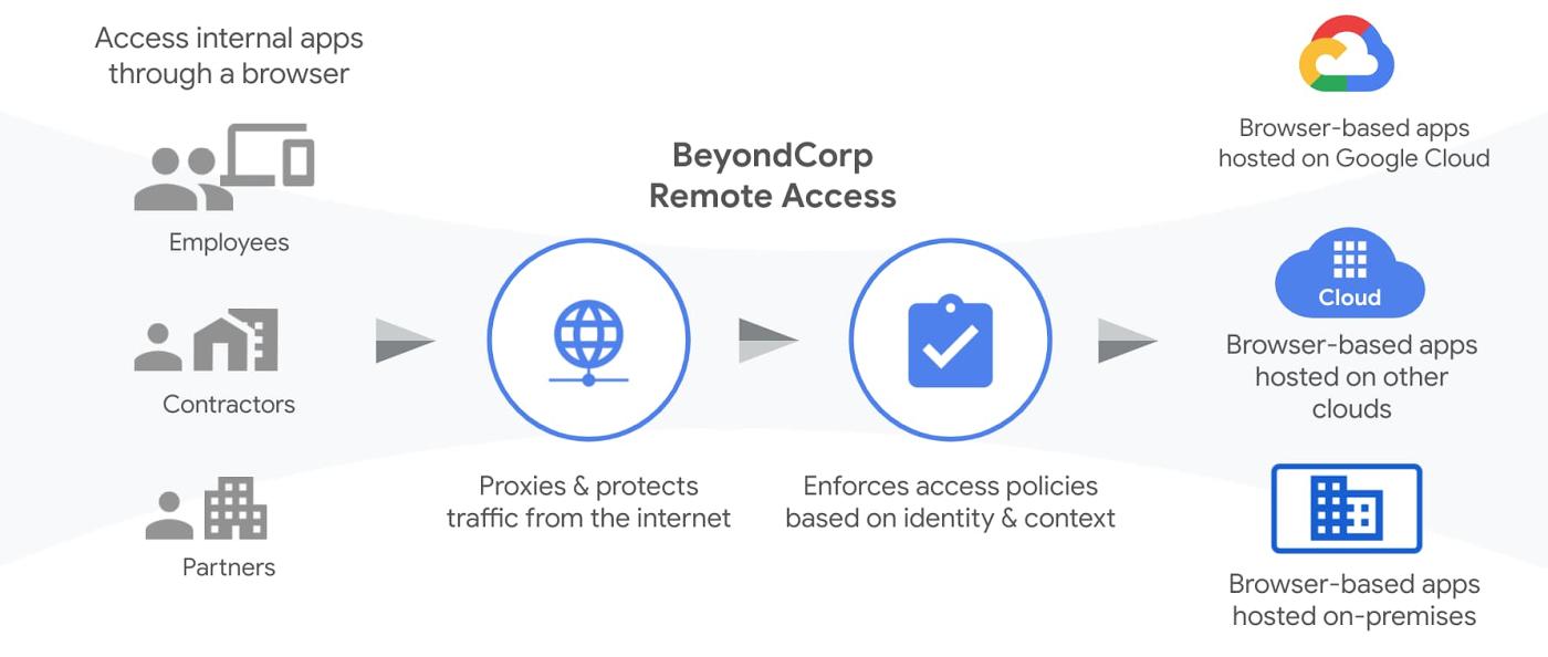Solution d'accès à distance aux applications web BeyondCorp Remote Access de Google