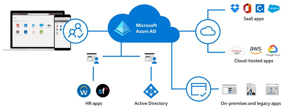 Azure Active Directory pour les applications